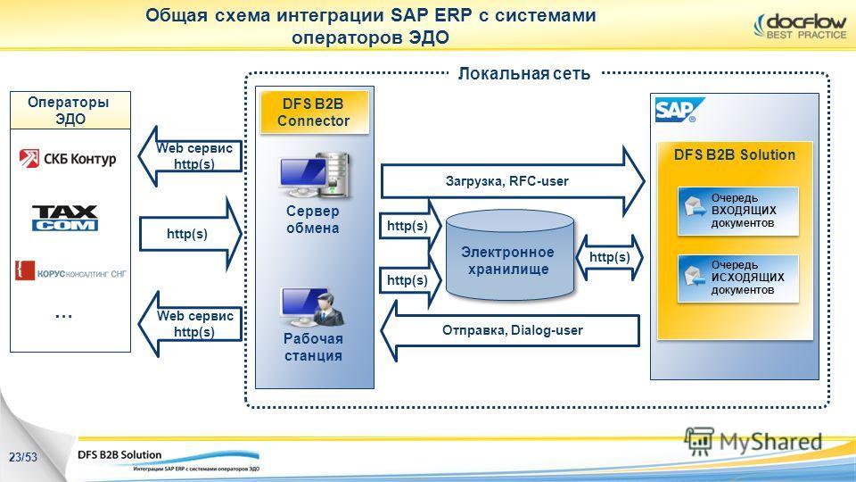 Электронное хранилище http(s) Загрузка, RFC-user Отправка, Dialog-user http(s) Сервер обмена Рабочая станция Web сервис http(s) Web сервис http(s) Общая схема интеграции SAP ERP с системами операторов ЭДО Локальная сеть 23/53 DFS B2B Solution Очередь