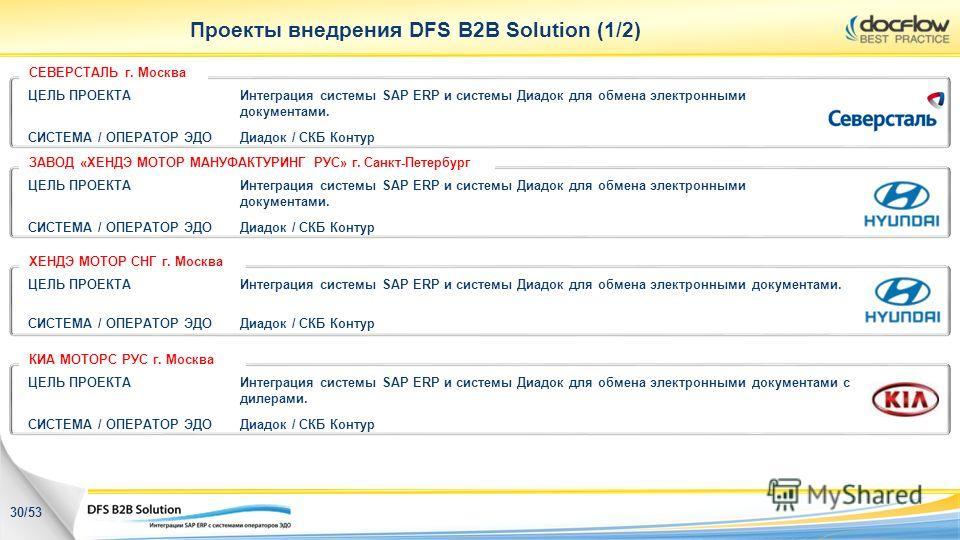 Проекты внедрения DFS B2B Solution (1/2) ЦЕЛЬ ПРОЕКТАИнтеграция системы SAP ERP и системы Диадок для обмена электронными документами. СИСТЕМА / ОПЕРАТОР ЭДОДиадок / СКБ Контур ЦЕЛЬ ПРОЕКТАИнтеграция системы SAP ERP и системы Диадок для обмена электро