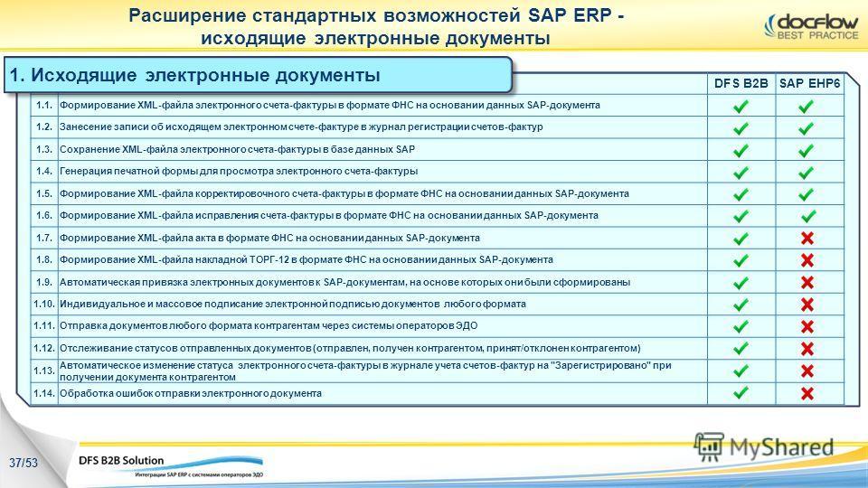 Расширение стандартных возможностей SAP ERP - исходящие электронные документы 1. Исходящие электронные документы 37/53