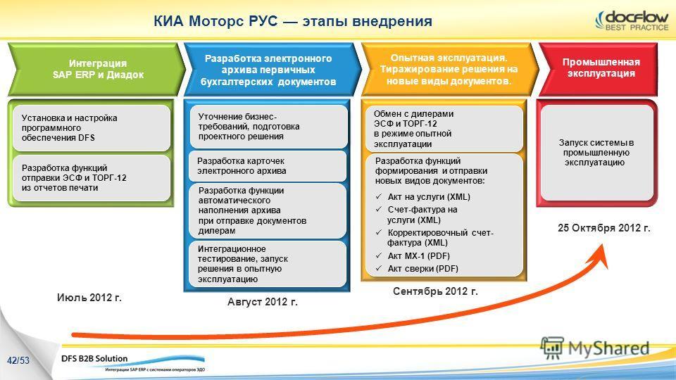 КИА Моторс РУС этапы внедрения Интеграция SAP ERP и Диадок Промышленная эксплуатация Разработка электронного архива первичных бухгалтерских документов Опытная эксплуатация. Тиражирование решения на новые виды документов. Установка и настройка програм