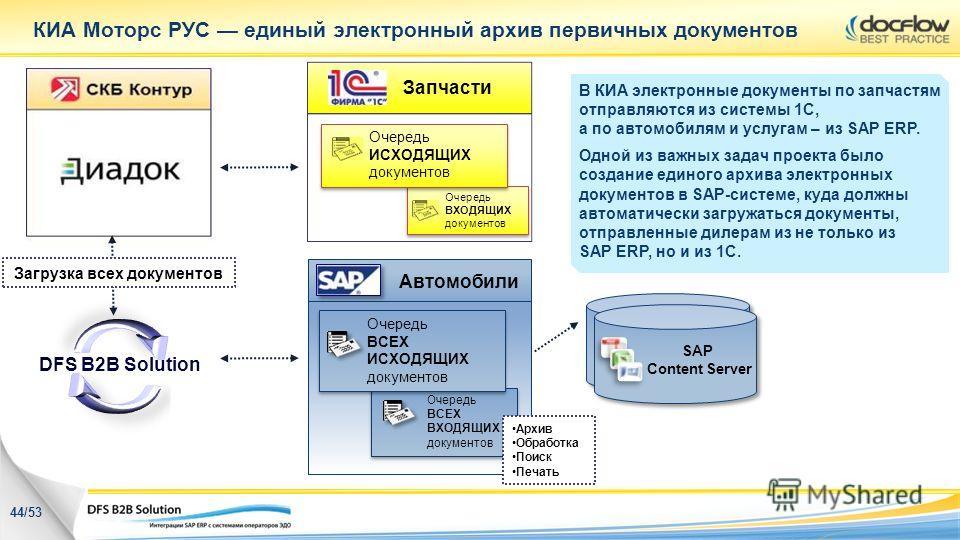 КИА Моторс РУС единый электронный архив первичных документов Очередь ВХОДЯЩИХ документов Очередь ВХОДЯЩИХ документов Очередь ИСХОДЯЩИХ документов Очередь ИСХОДЯЩИХ документов Запчасти Загрузка всех документов SAP Content Server SAP Content Server Авт