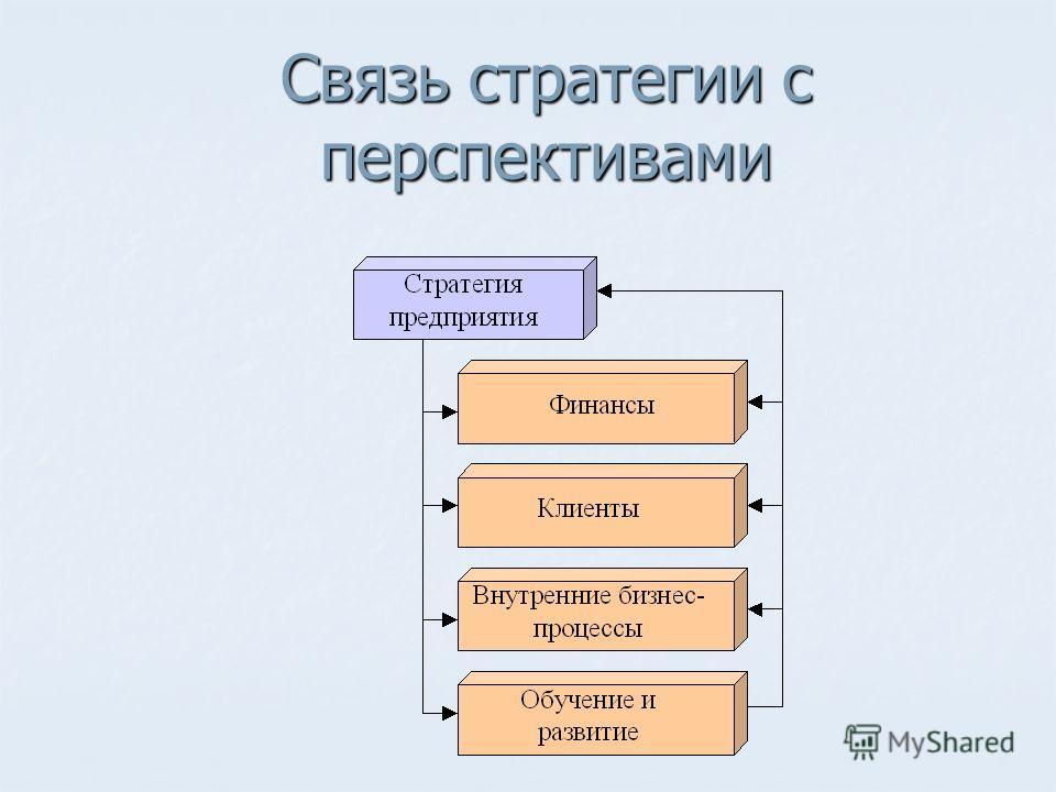 Связь стратегии с перспективами