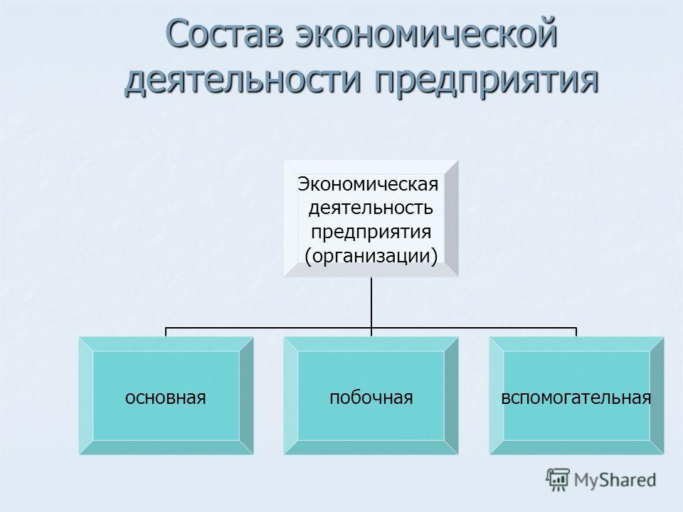 Состав экономической деятельности предприятия Экономическая деятельность предприятия (организации) основная побочная вспомогательная