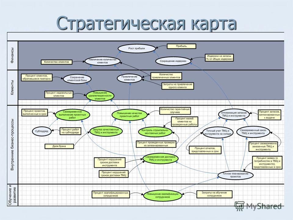 Стратегическая карта