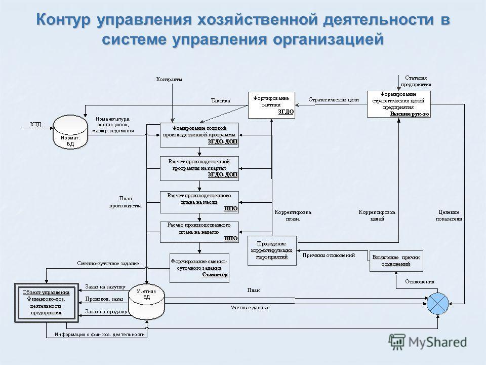 Контур управления хозяйственной деятельности в системе управления организацией