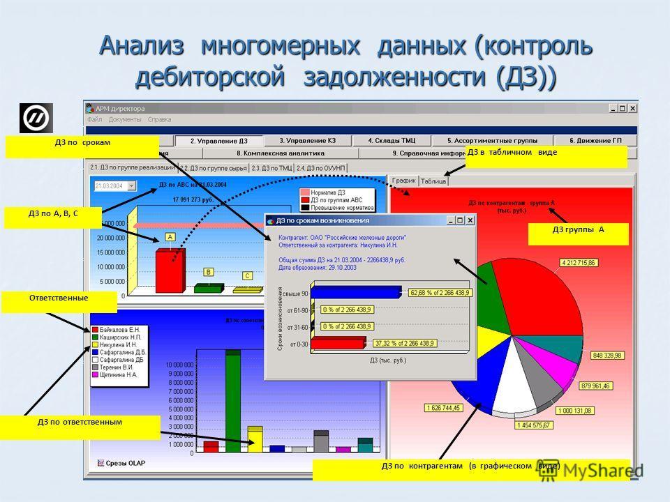 Анализ многомерных данных (контроль дебиторской задолженности (ДЗ)) ДЗ по контрагентам (в графическом виде) ДЗ в табличном виде ДЗ по ответственным Ответственные ДЗ по А, В, С ДЗ по срокам ДЗ группы А
