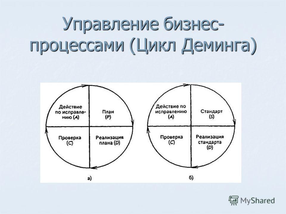 Управление бизнес- процессами (Цикл Деминга)