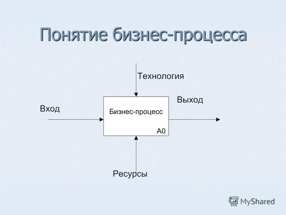 Понятие бизнес-процесса