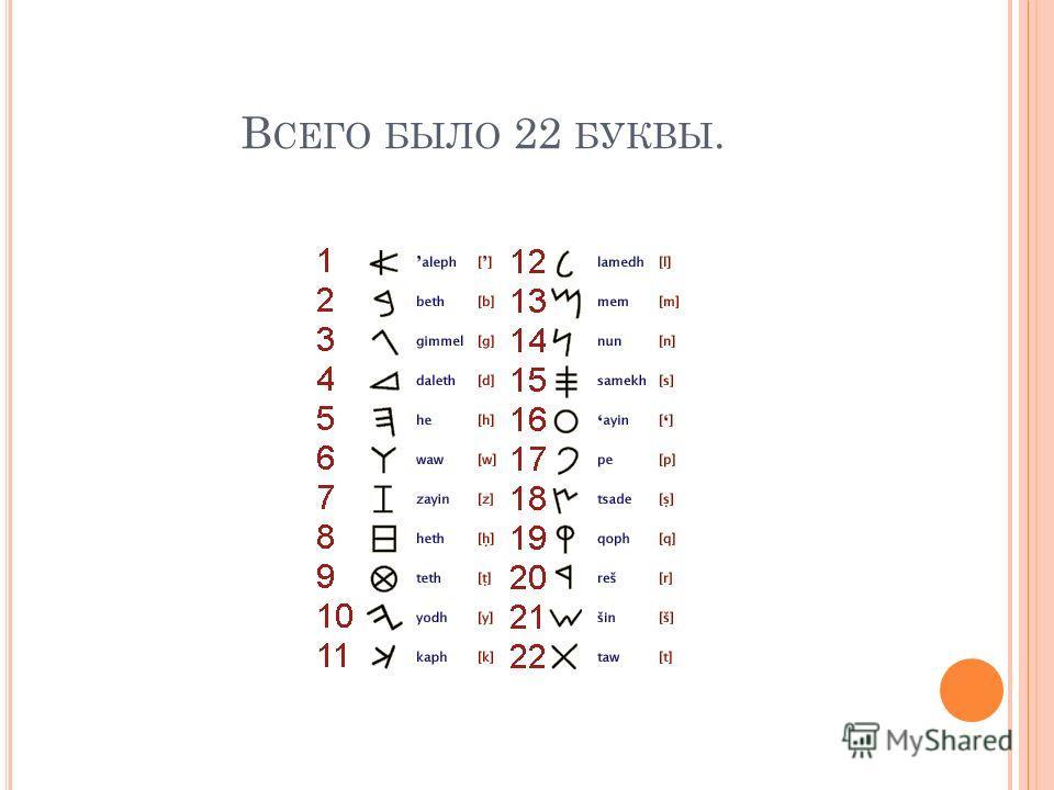 В СЕГО БЫЛО 22 БУКВЫ.