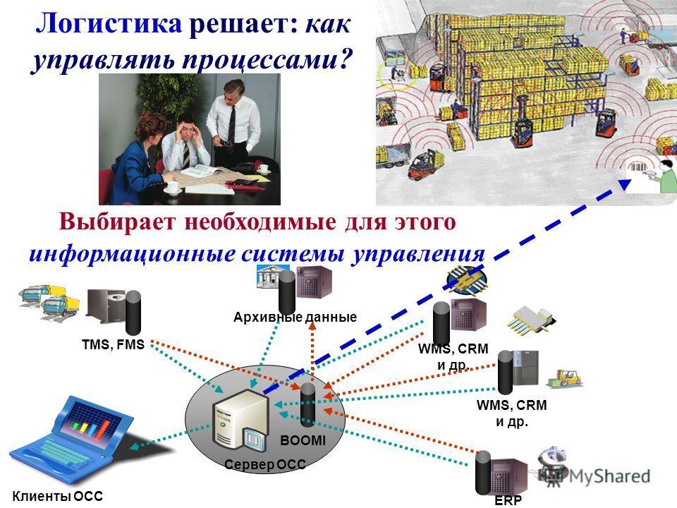 TMS, FMS ERP WMS, CRM и др. Сервер OCC Архивные данные Клиенты OCC BOOMI Логистика решает: как управлять процессами? Выбирает необходимые для этого информационные системы управления