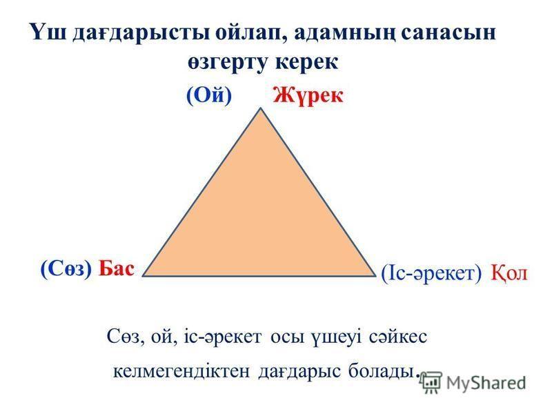 Сөз, ой, іс-әрекет осы үшеуі сәйкес келмегендіктен дағдарыс болады. Үш дағдарысты ойлап, адамның сана сын өзгерту керек (Ой) Жүрек (Сөз) Бас (Іс-әрекет) Қол