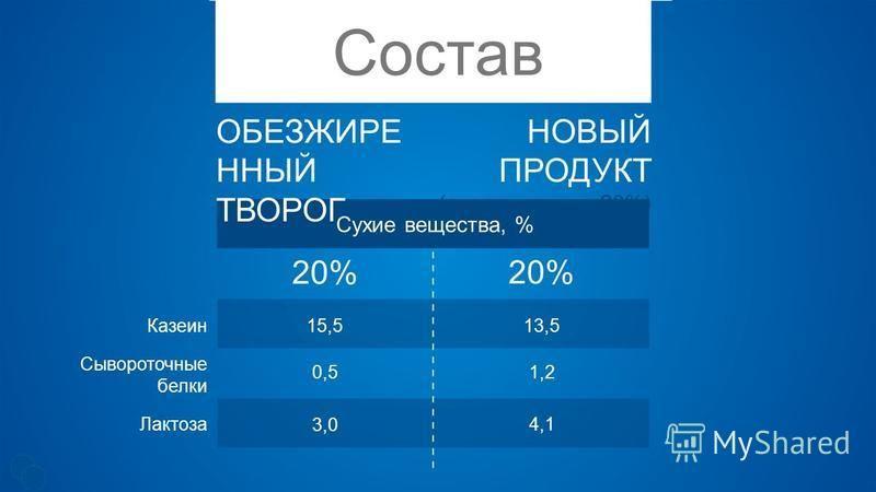 Состав Сухие вещества, % ОБЕЗЖИРЕ ННЫЙ ТВОРОГ НОВЫЙ ПРОДУКТ (доза внесения 20%) Казеин Сывороточные белки Лактоза 15,5 0,5 3,0 13,5 1,2 4,1 20%