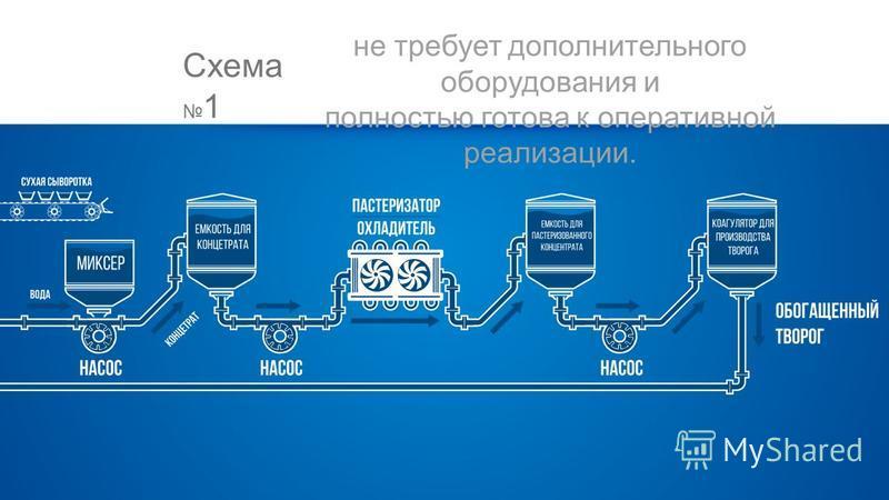 Схема 1 не требует дополнительного оборудования и полностью готова к оперативной реализации.