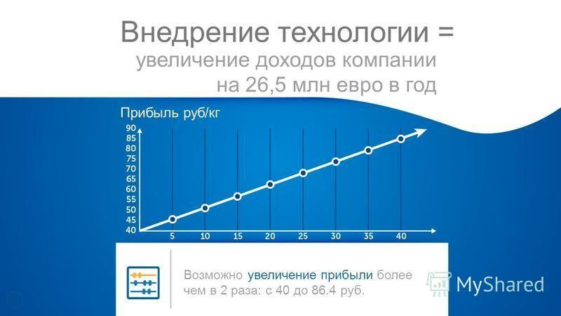увеличение доходов компании на 26,5 млн евро в год Внедрение технологии = Прибыль руб/кг Возможно увеличение прибыли более чем в 2 раза: с 40 до 86.4 руб.