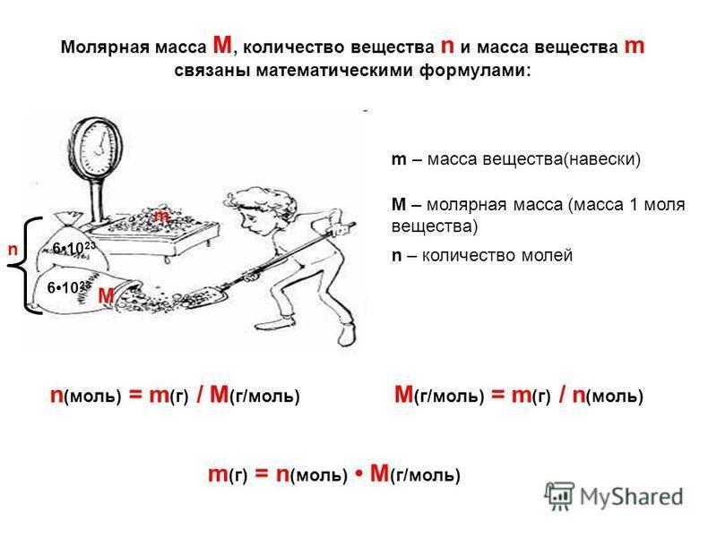 Молярная масса М, количество вещества n и масса вещества m связаны математическими формулами: n (моль) = m (г) / M (г/моль) m (г) = n (моль) M (г/моль) M (г/моль) = m (г) / n (моль) m n 610 23 m – масса вещества(навески) M – молярная масса (масса 1 м
