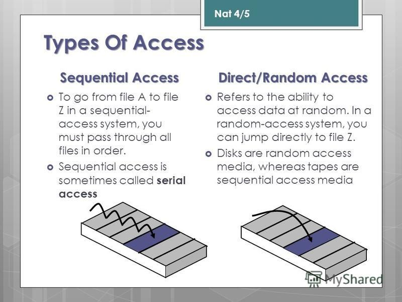 Sequential Access To go from file A to file Z in a sequential- access system, you must pass through all files in order. Sequential access is sometimes called serial access Direct/Random Access Refers to the ability to access data at random. In a rand