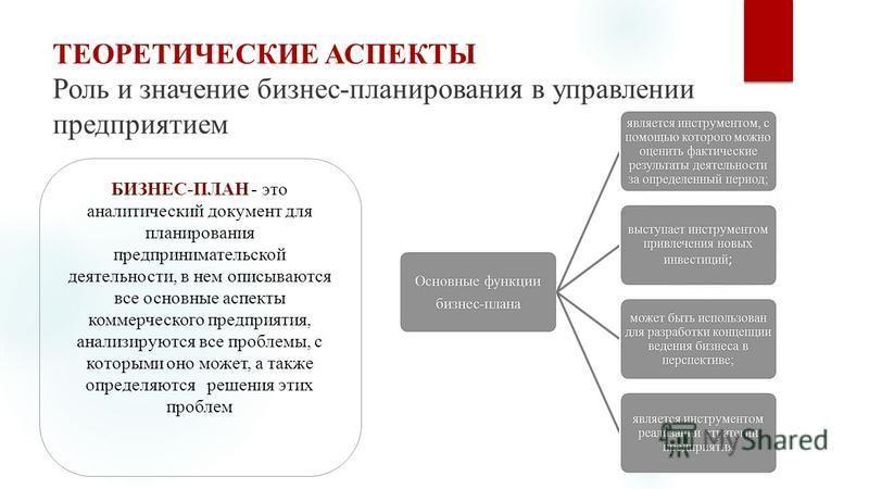 Презентация на тему Разработка основных разделов бизнес плана  3 ТЕОРЕТИЧЕСКИЕ