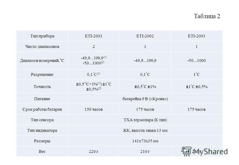 Таблица 2 Тип прибораETI-2001ETI-2002ETI-2003 Число диапазонов 211 Диапазон измерений,°С -49,9...199,9 (1) -50...1000 (2) -49,9...199,9-50...1000 Разрешение 0,1 ° C (1) 0,1 ° С1°С1°С Точность ±0,5°С+1% (1) ) ±1 ° С ±0,5% (2) ±0,5 ° С ±1%±1 ° С ±0,5%