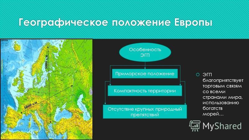 Географическое положение Европы ЭГП благоприятствует торговым связям со всеми странами мира, использованию богатств морей… Особенность ЭГП Приморское положение Компактность территории Отсутствие крупных природный препятствий