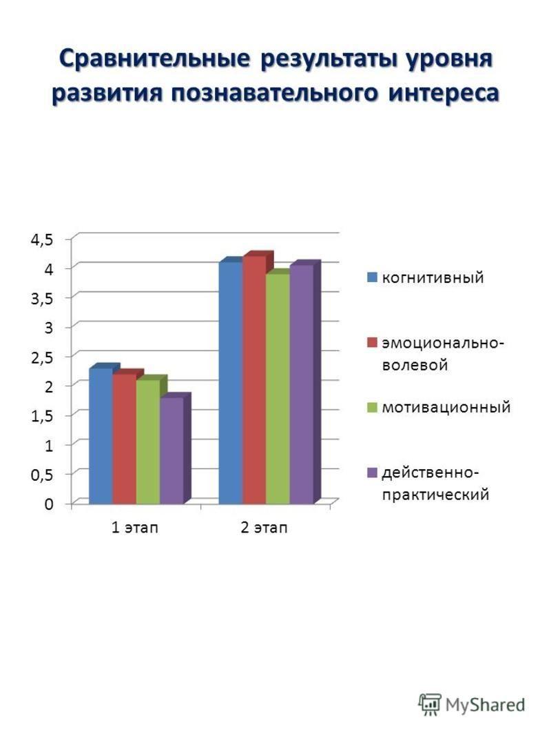 Сравнительные результаты уровня развития познавательного интереса