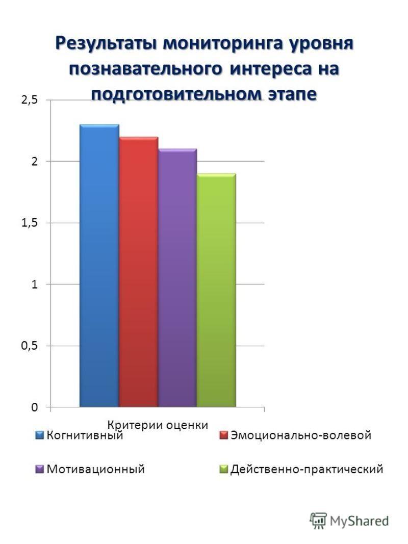 Результаты мониторинга уровня познавательного интереса на подготовительном этапе