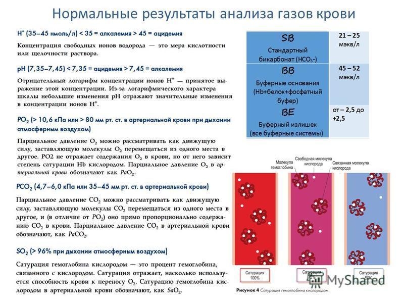 Анализ крови газы ph Справка от стоматолога Улица Шувалова