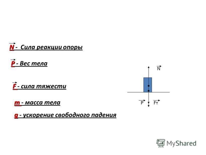 N - Сила реакции опоры P - Вес тела F - сила тяжести m - масса тела g - ускорение свободного падения N FтFтP