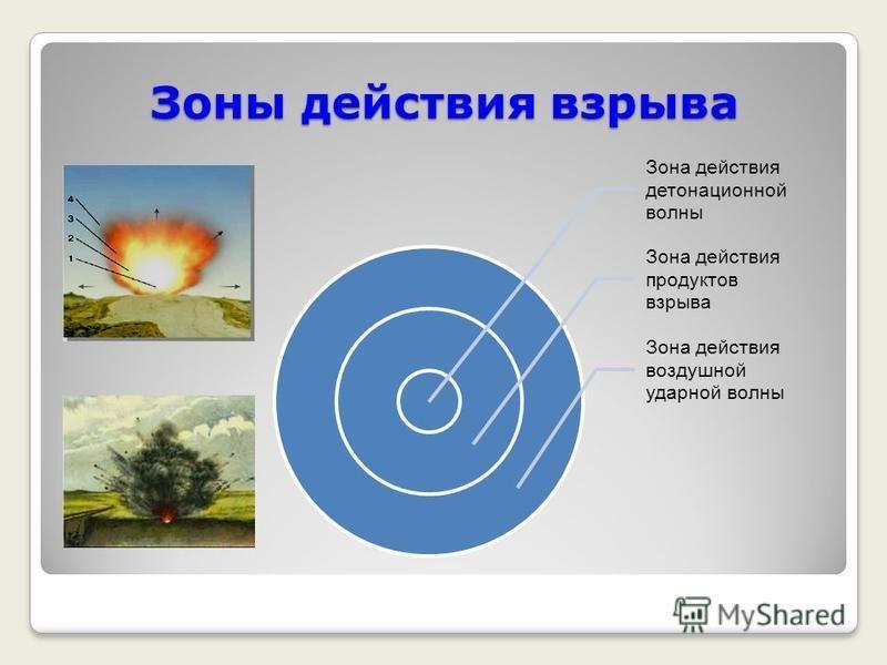 Зоны действия взрыва Зона действия детонационной волны Зона действия продуктов взрыва Зона действия воздушной ударной волны