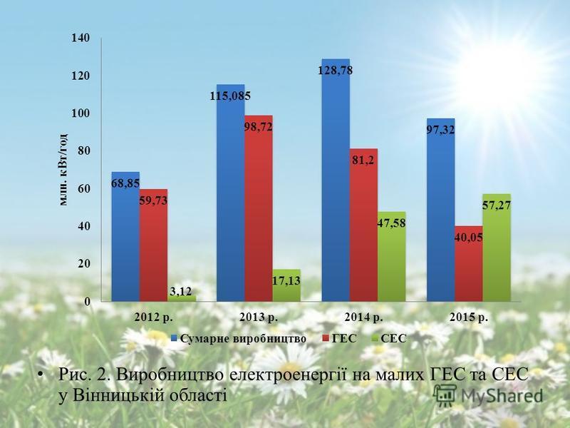 Рис. 2. Виробництво електроенергії на малих ГЕС та СЕС у Вінницькій області