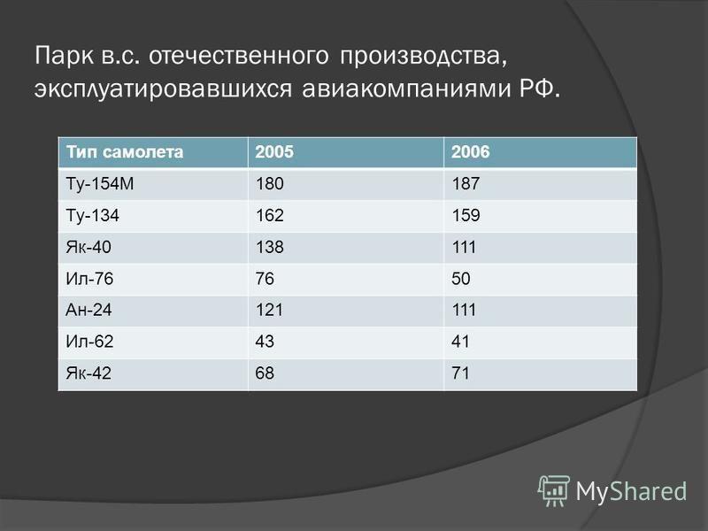 Парк в.с. отечественного производства, эксплуатировавшихся авиакомпаниями РФ. Тип самолета 20052006 Ту-154М180187 Ту-134162159 Як-40138111 Ил-767650 Ан-24121111 Ил-624341 Як-426871