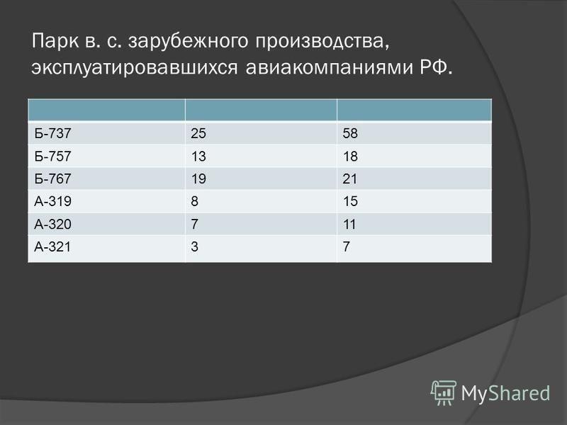 Парк в. с. зарубежного производства, эксплуатировавшихся авиакомпаниями РФ. Б-7372558 Б-7571318 Б-7671921 А-319815 А-320711 А-32137