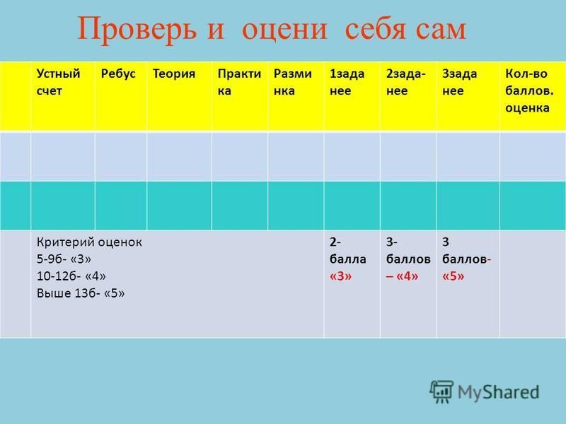 Проверь и оцени себя сам Устный счет Ребус ТеорияПракти ка Разминка 1 зада нее 2 зада- нее 3 зада нее Кол-во баллов. оценка Критерий оценок 5-9 б- «3» 10-12 б- «4» Выше 13 б- «5» 2- балла «3» 3- баллов – «4» 3 баллов- «5»