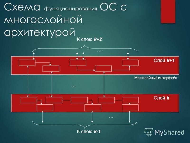 Схема функционирования ОС с многослойной архитектурой Слой k Слой k+1 Межслойный интерфейс К слою k-1 К слою k+2 … … …