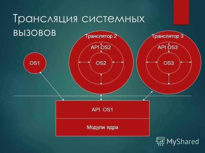 OS1 Трансляция системных вызовов Модули ядра API OS1 OS1 OS2 OS1 OS3 API OS2API OS3 Транслятор 2Транслятор 3