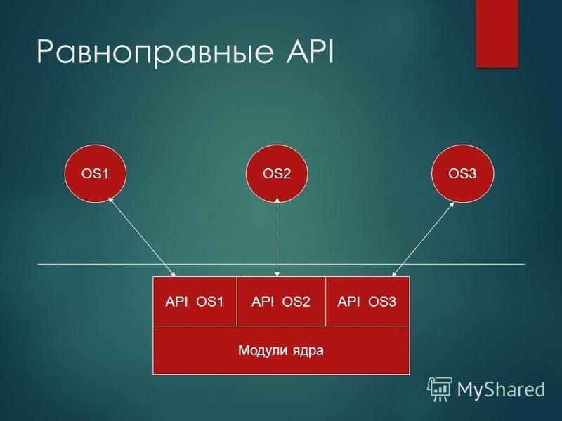 Равноправные API Модули ядра API OS1 OS1OS2OS3 API OS2API OS3