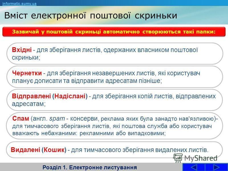 Вміст електронної поштової скриньки Розділ 1. Електронне листування informatic.sumy.ua Зазвичай у поштовій скриньці автоматично створюються такі папки: Вхідні - для зберігання листів, одержаних власником поштової скриньки; Чернетки - для зберігання н