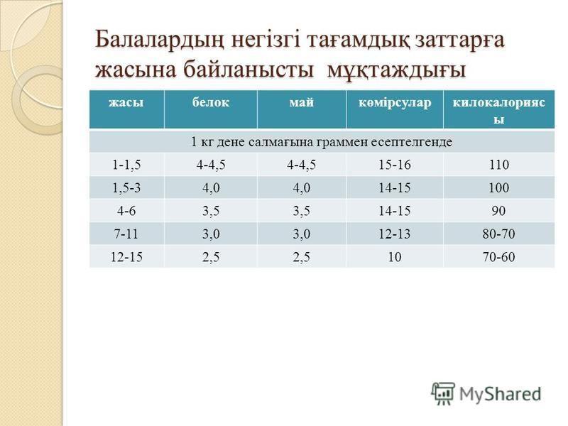 Балалардың негізгі тағамдық заттарға жасына байланысты мұқтаждығы жасыбелокмайкөмірсуларкилокалорияс ы 1 кг дене салмағына граммен эссептелгенде 1-1,54-4,5 15-16110 1,5-34,0 14-15100 4-63,5 14-1590 7-113,0 12-1380-70 12-152,5 1070-60