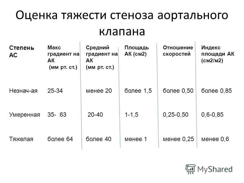 Оценка тяжести стеноза аортального клапана Степень АС Макс градиент на АК (мм рт. ст.) Средний градиент на АК (мм рт. ст.) Площадь АК (см 2) Отношение скоростей Индекс площади АК (см 2/м 2) Незнач-ая 25-34 менее 20 более 1,5 более 0,50 более 0,85 Уме
