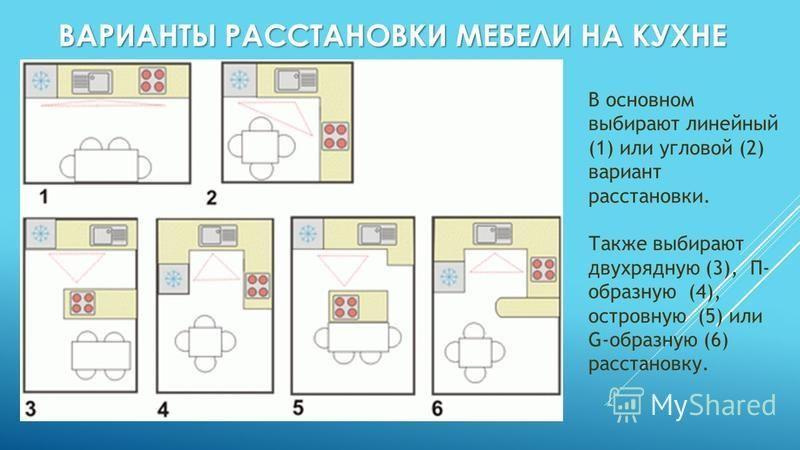 ВАРИАНТЫ РАССТАНОВКИ МЕБЕЛИ НА КУХНЕ В основном выбирают линейный (1) или угловой (2) вариант расстановки. Также выбирают двухрядную (3), П- образную (4), островную (5) или G-образную (6) расстановку.