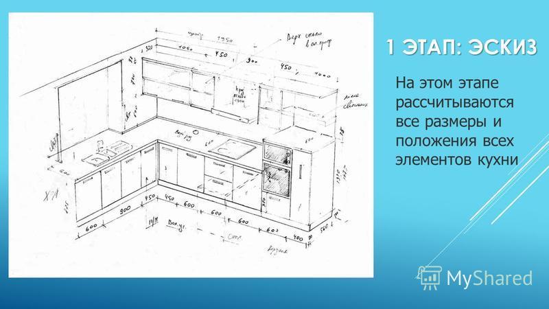 1 ЭТАП: ЭСКИЗ На этом этапе рассчитываются все размеры и положения всех элементов кухни