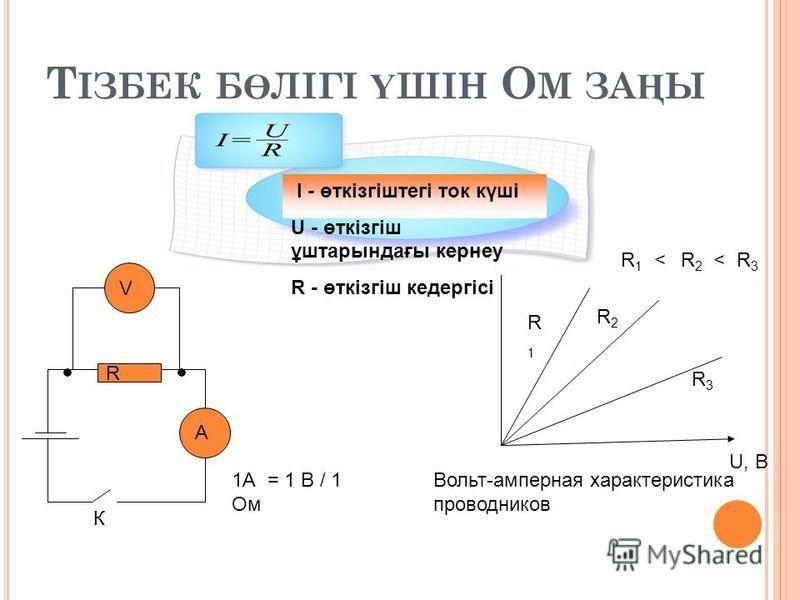 Т ІЗБЕК Б Ө ЛІГІ Ү ШІН О М ЗА Ң Ы R А V К 1А = 1 В / 1 Ом I, А U, В R1R1 R2R2 R3R3 R 1 < R 2 < R 3 Вольт-амперная характеристика проводников I - өткізгіштегі ток күші U - өткізгіш ұштарындағы кернеу R - өткізгіш кедергісі
