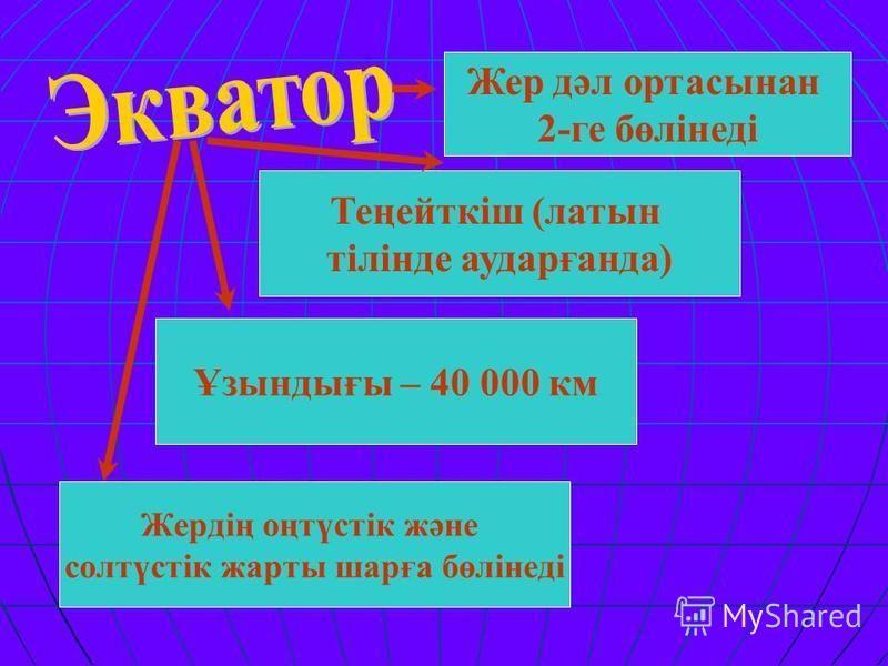 Жер дәл ортасынан 2-ге бөлінеді Теңейткіш (латыньь тілінде аударғанда) Жердің оңтүстік және солтүстік жарты шарға бөлінеді Ұзындығы – 40 000 км