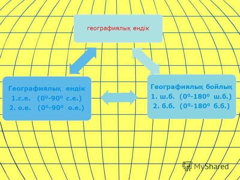 географиялы қ ендік Географиялы қ бойлы қ 1. ш.б. (0 0-180 0 ш.б. ) 2. б.б. (0 0 -180 0 б.б.) Географиялы қ ендік 1.с.е. (0 0 -90 0 с.е.) 2. о.е. (0 0 -90 0 о.е.)