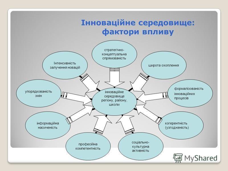 Інноваційне середовище: фактори впливу