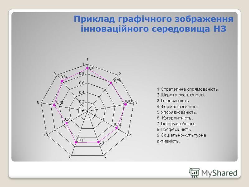 Приклад графічного зображення інноваційного середовища НЗ