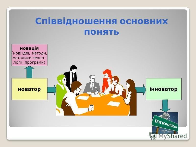 Співвідношення основних понять новатор інноватор новація (нові ідеї, методи, методики,техно- логії, програми )