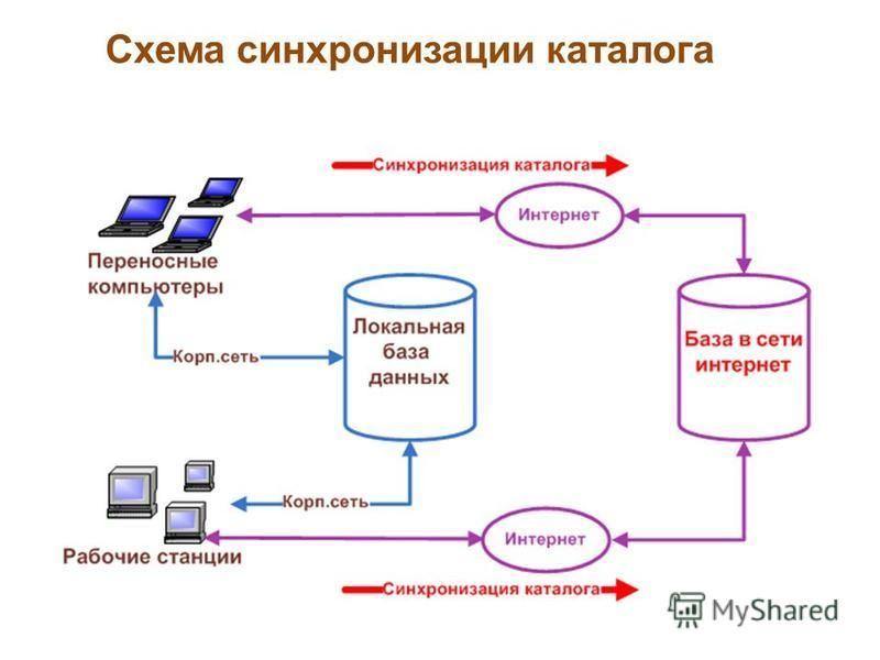 Схема синхронизации каталога