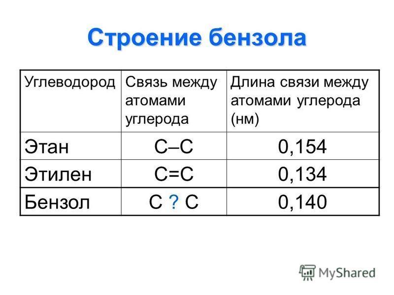 Строение бензола Углеводород Связь между атомами углерода Длина связи между атомами углерода (нм) ЭтанС–С0,154 ЭтиленС=С0,134 БензолС ? С0,140