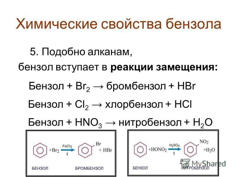 Химические свойства бензола 5. Подобно алканам, бензол вступает в реакции замещения: С 6 Н 6 + Br 2 C 6 H 5 Br + HBr С 6 Н 6 + Cl 2 C 6 H 5 Cl + HCl С 6 Н 6 + HO-NO 2 C 6 H 5 NO 2 + H 2 O tº, FeCl 3 H 2 SO 4 (конц.) Бензол + Br 2 бромбензол + HBr Бен