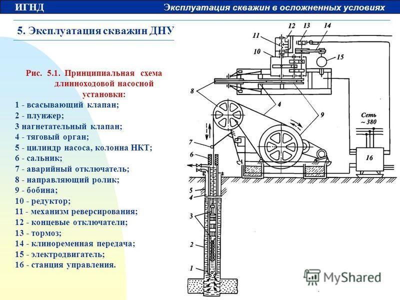 ИГНД Э ксплуатация скважин в осложненных условиях 5. Эксплуатация скважин ДНУ Рис. 5.1. Принципиальная схема длинноходовой насосной установки: 1 - всасывающий клапан; 2 - плунжер; 3 нагнетательный клапан; 4 - тяговый орган; 5 - цилиндр насоса, колонн